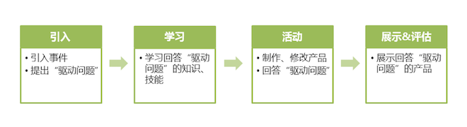 PBL流程