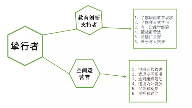 项目周期图