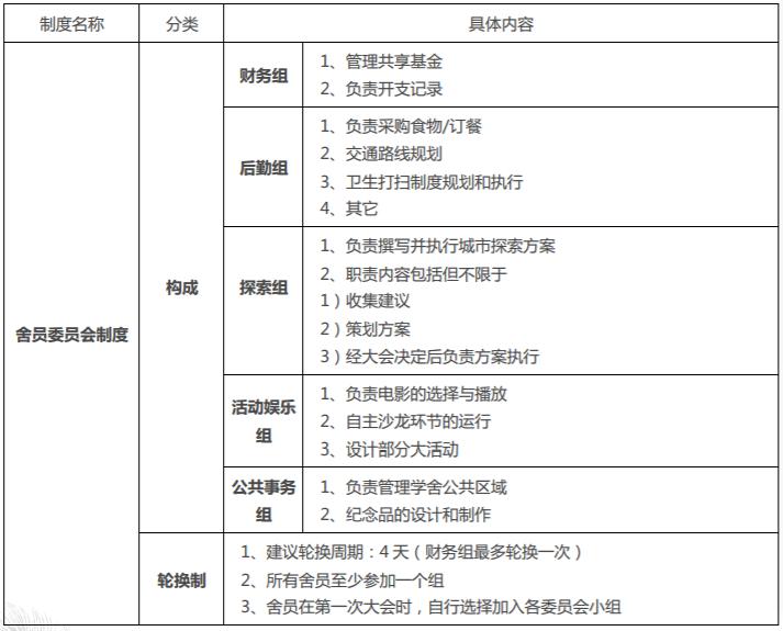 委员会制度1